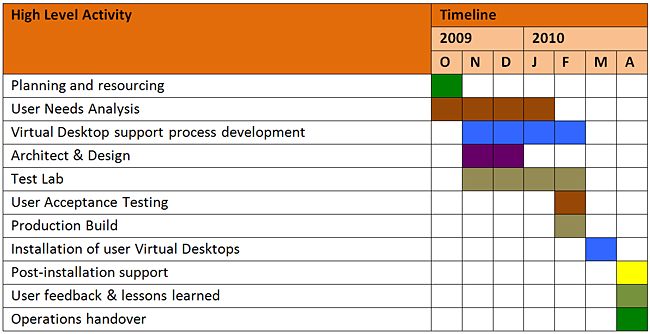 plan your project Leading and guiding your first project activity can be an intimidating experience how do you manage a project here are basic steps.